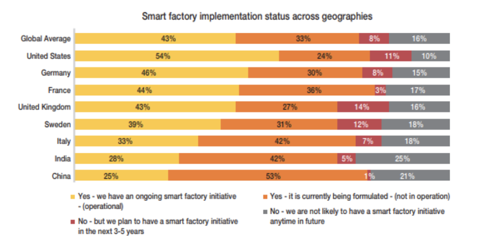 Average Smart Factory Implementation Around the World