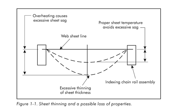 Causes of Food Packaging Thermoforming Downtime