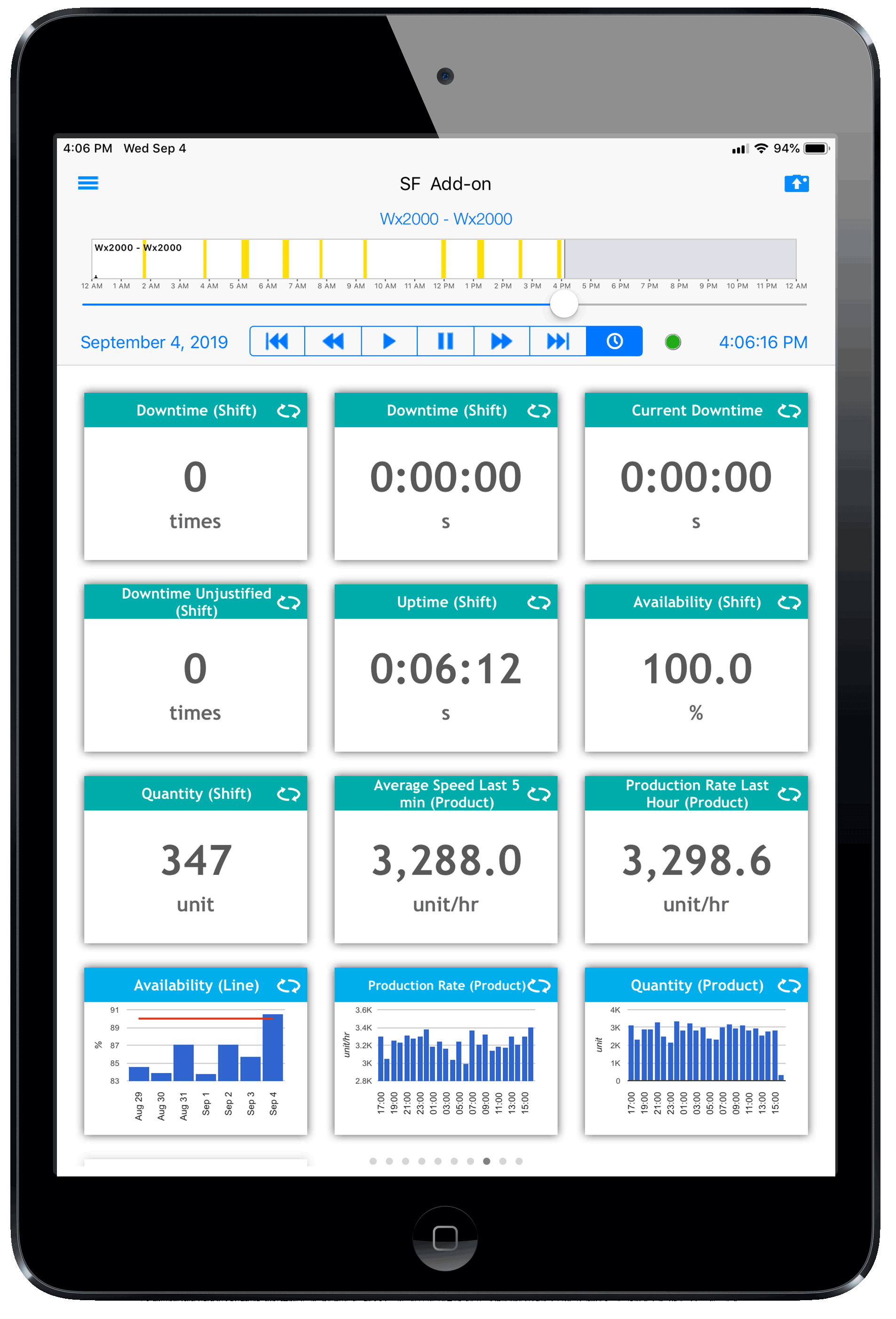 Continuous Improvement Dashboard