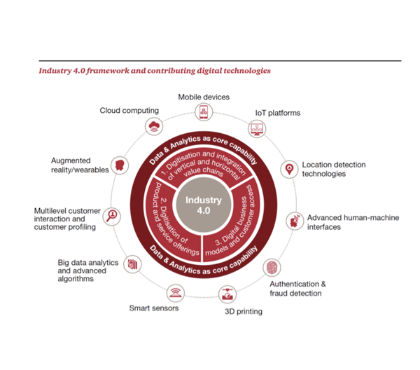 Industry 4.0 and Manufacturing Efficiency_A Global Survey