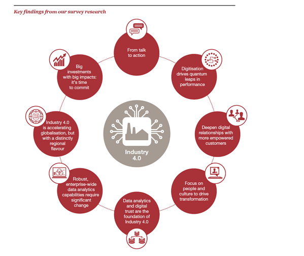 Industry 4.0_Worker Trianing