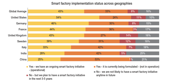 OEE & Smart Factory Analytics Implementations