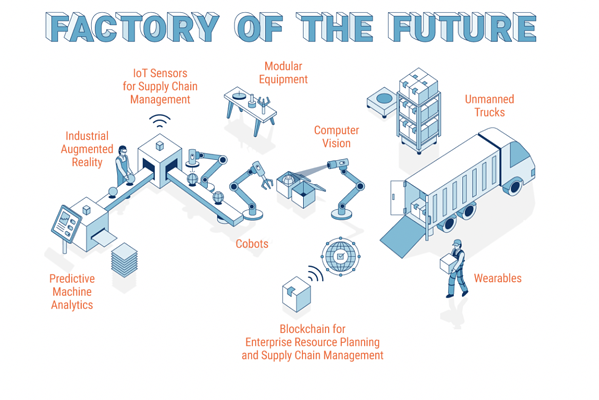 OEE Factory of the Future IIoT