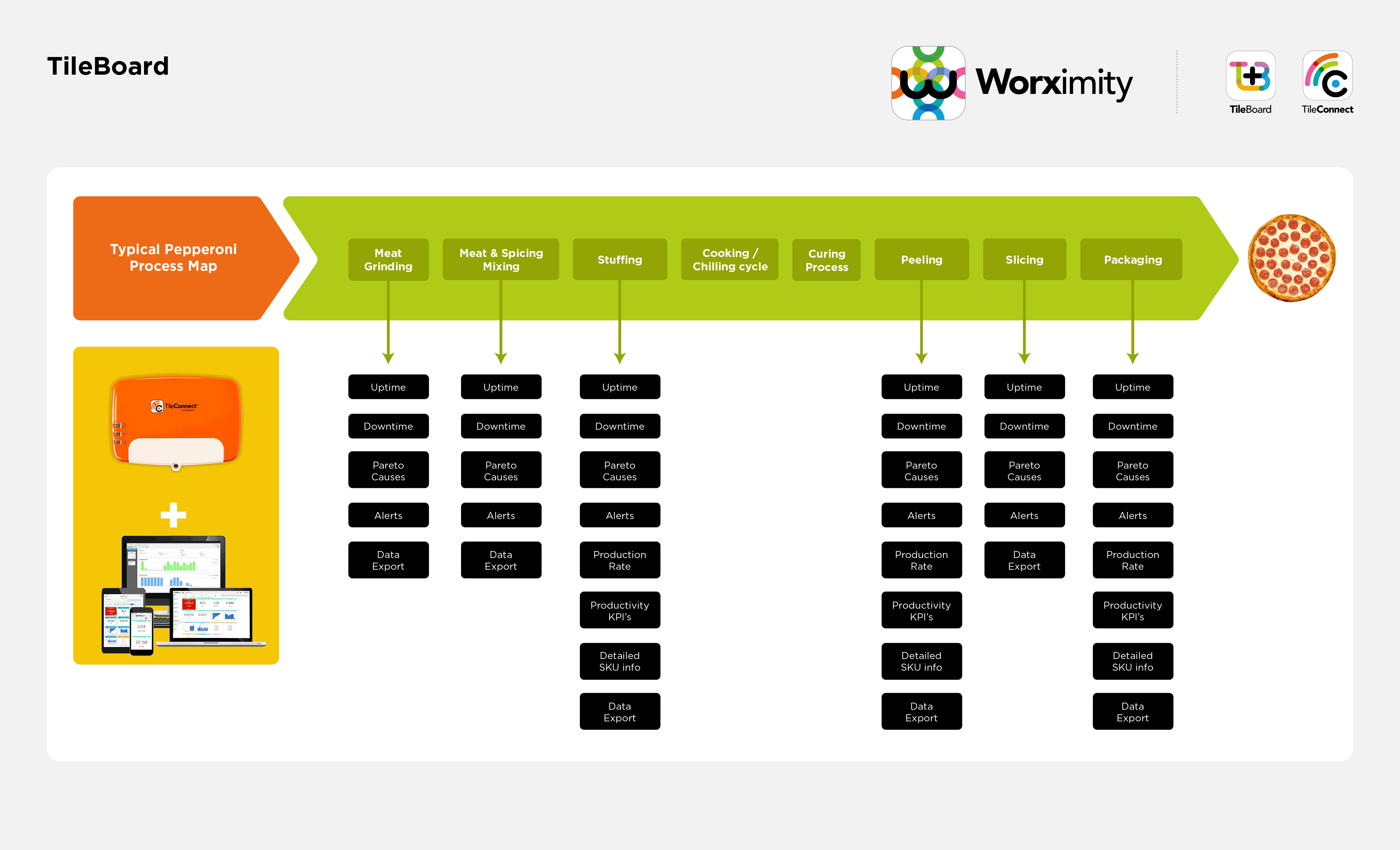 Worximity_Meat_Processing_Monitoring_KPIs