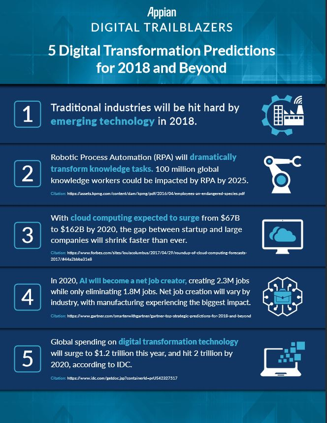 digital-transformation-infographic-appian