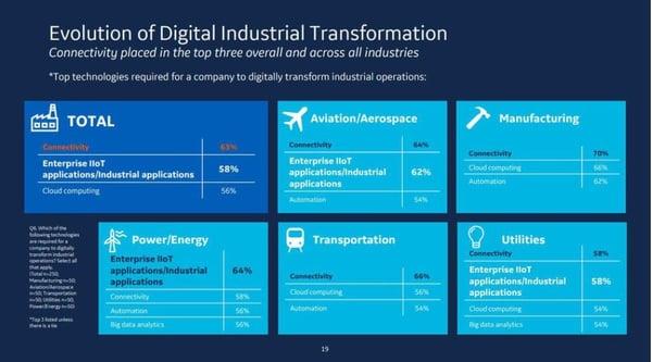 GE-digital-industrial-tranformation-iiot-Food-Manufacturing