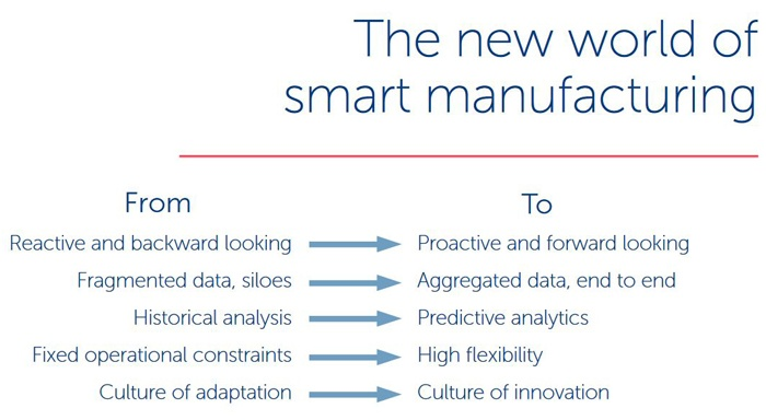 three-ways-smart-manufacturing-creates-value