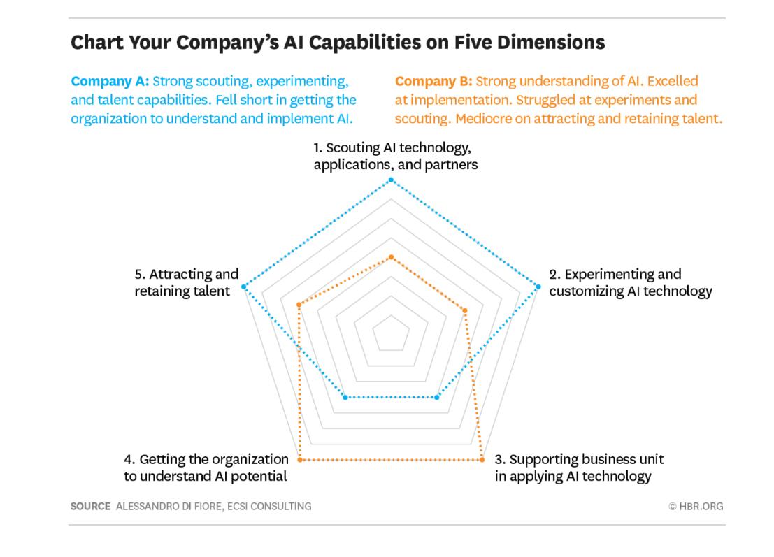 HBR_Chart_your_company_AI_Capabilities